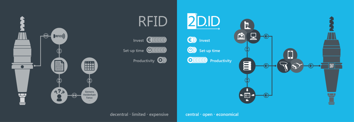 2D.ID compared to RFID
